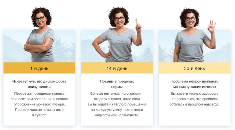 """Прогресс избавления от проблем мочеиспускания за месяц при приеме """"Уринастоп"""""""